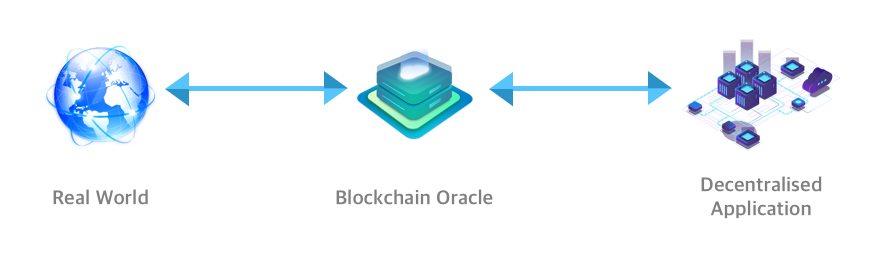 Blockchain Oracles