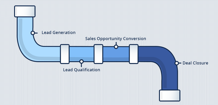 What are the Different Stages of Sales Pipeline? | LeadSquared