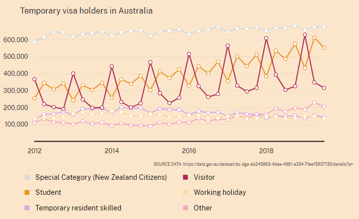 Asian migration to australia a chart