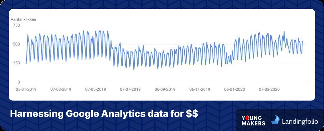 YoungMakers – Landing Folio Harnessing Google Analytics data
