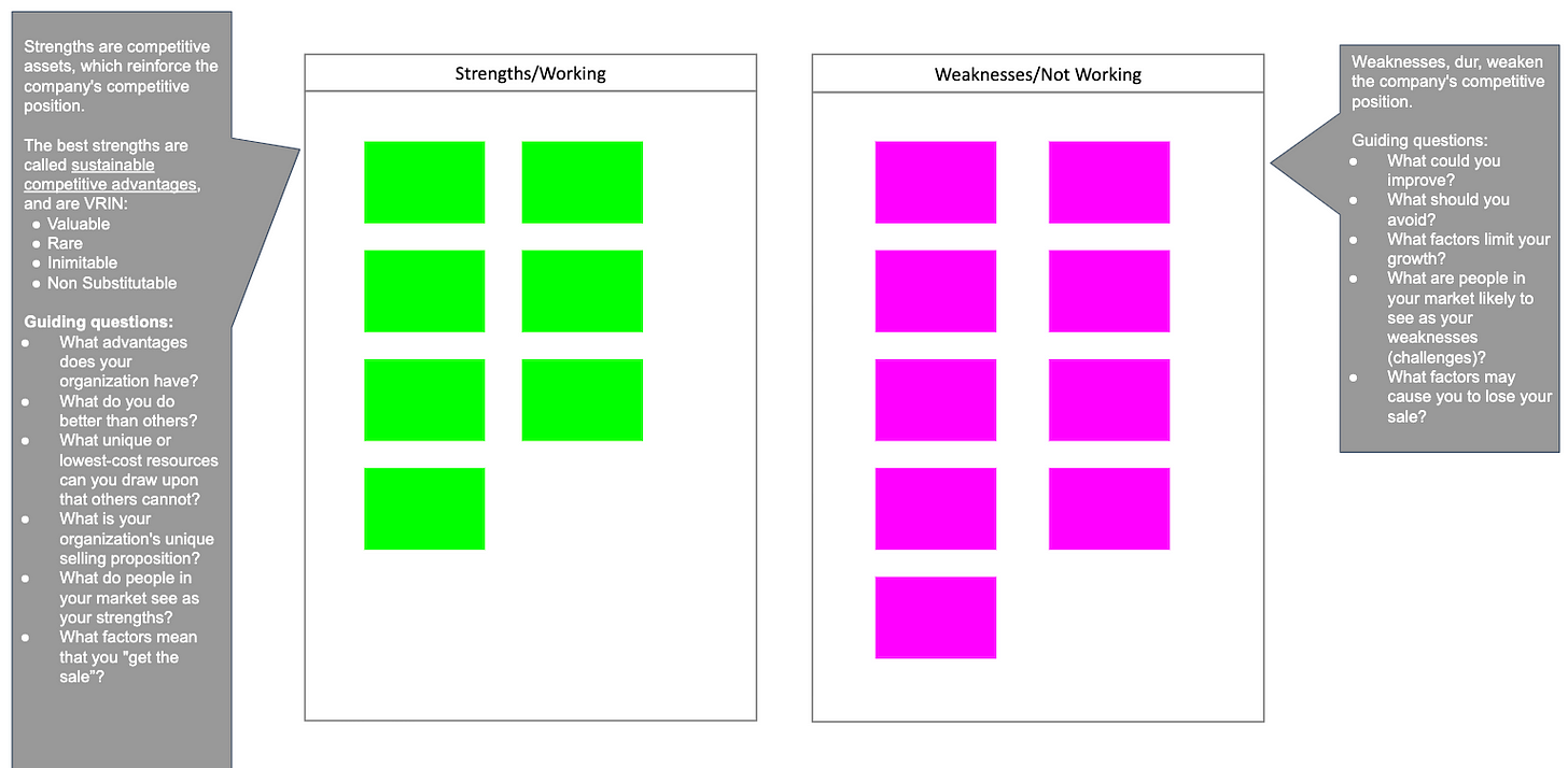 The importance of SWOT analysis in strategic planning.