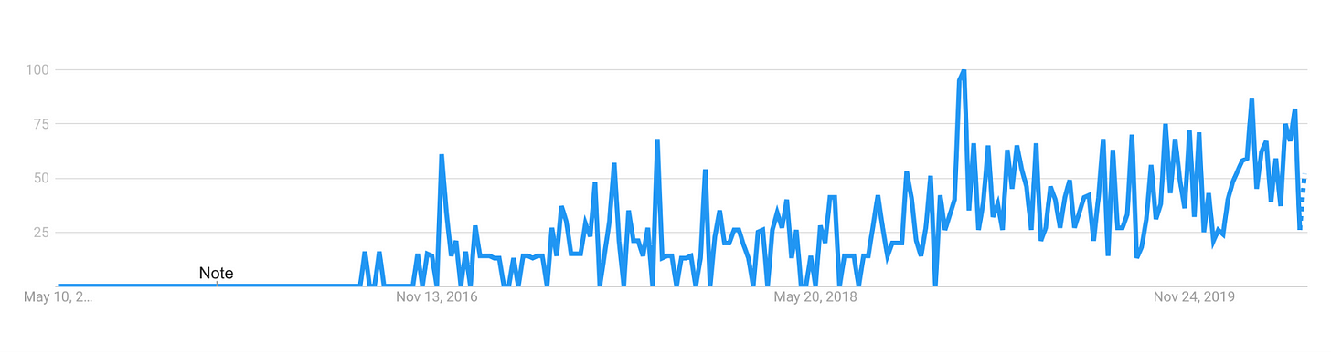 jamstack google trends
