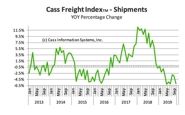 Cass Freight Shipments 2019-10.png