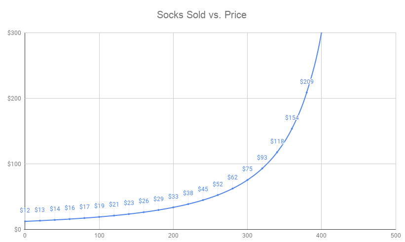 Money Laundry: The Rise of the Crypto Sock Market - FRST - Medium
