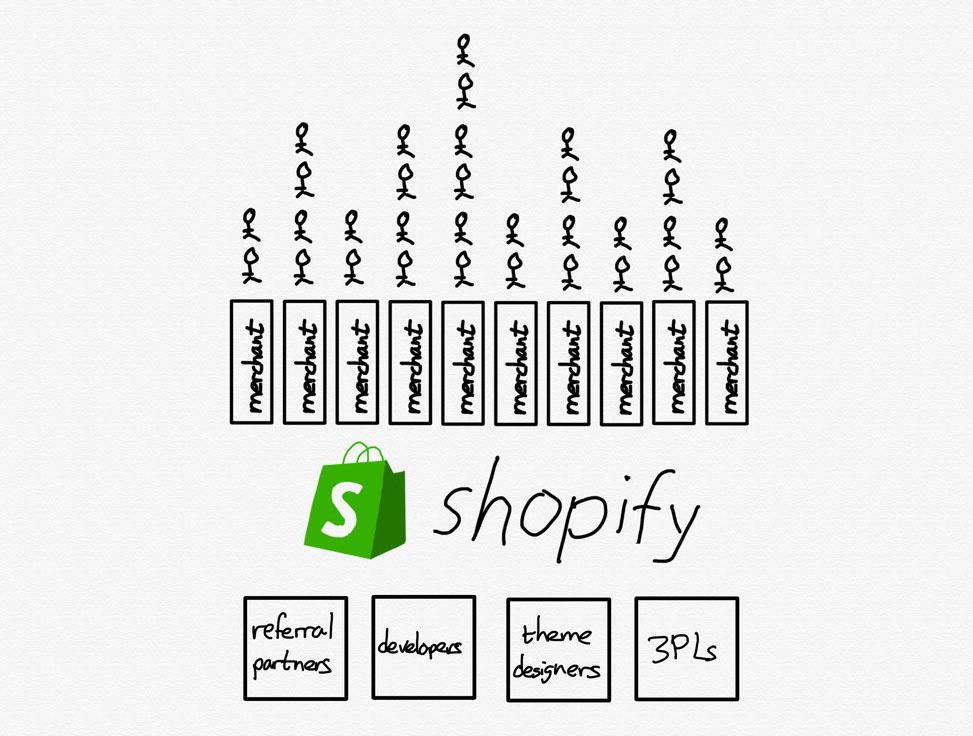 The Shopify platform