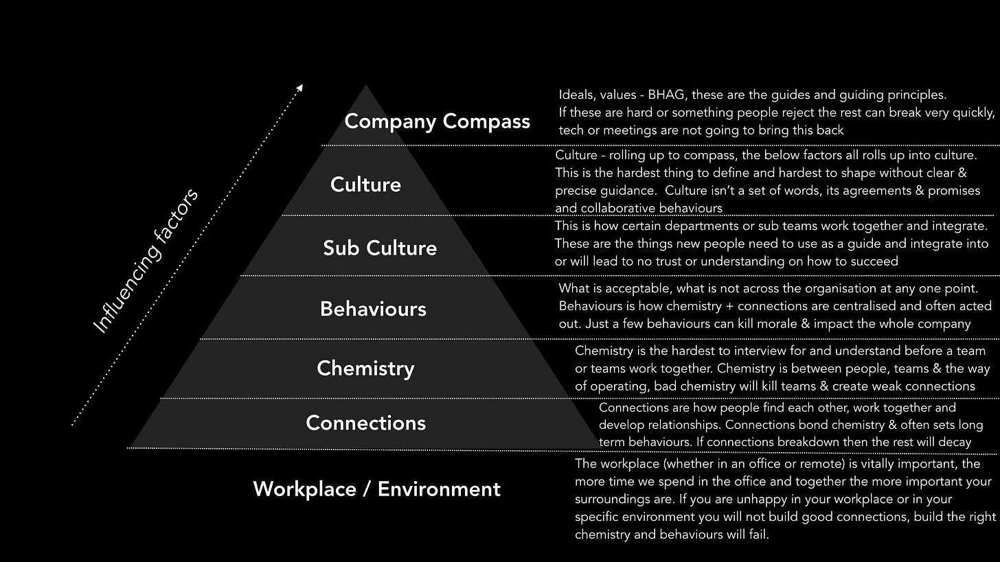 How connections chemistry behaviours sub culture and culture shapes companies