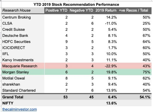 Best Performing Stocks 2019