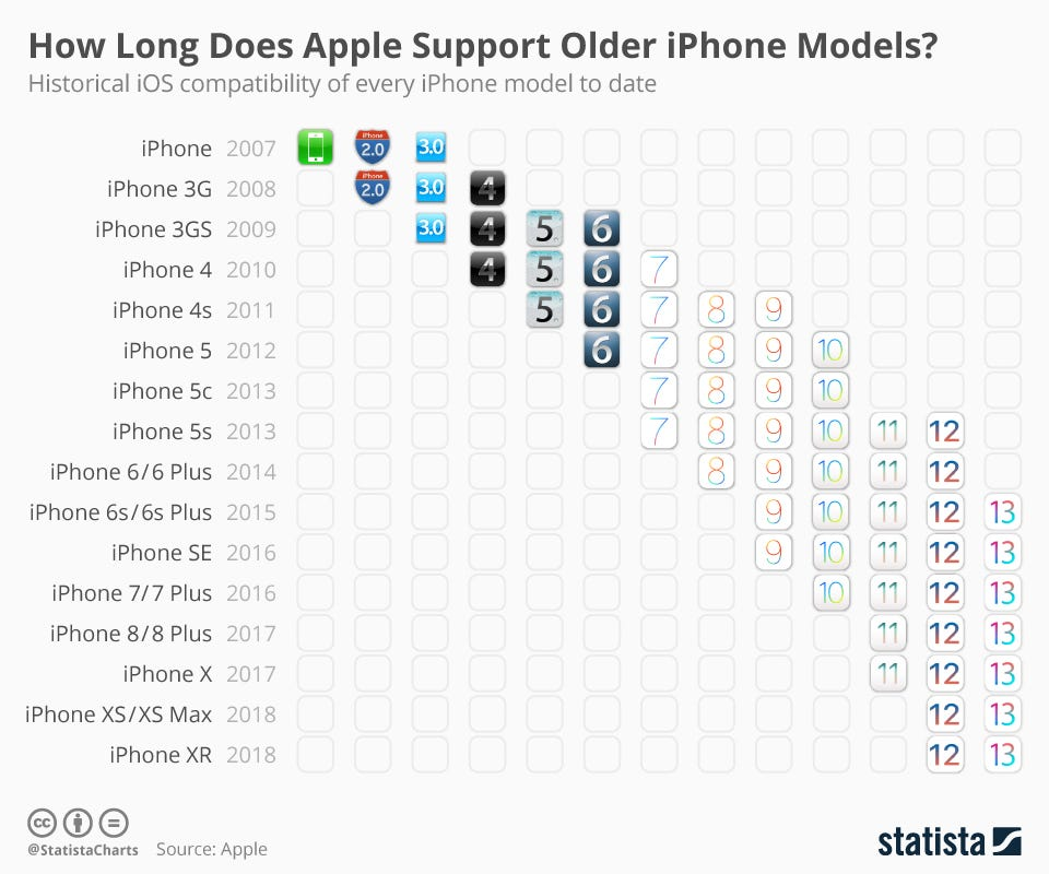 Infographic: How Long Does Apple Support Older iPhone Models?   Statista