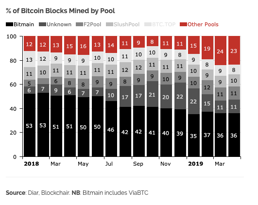 Percentage of Bitcoin blocks mined from various mining pools