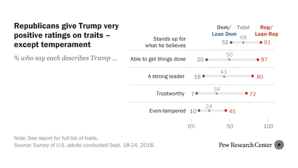 Trump Gets Negative Ratings for Many Personal Traits, but Most Say He Stands Up for His Beliefs