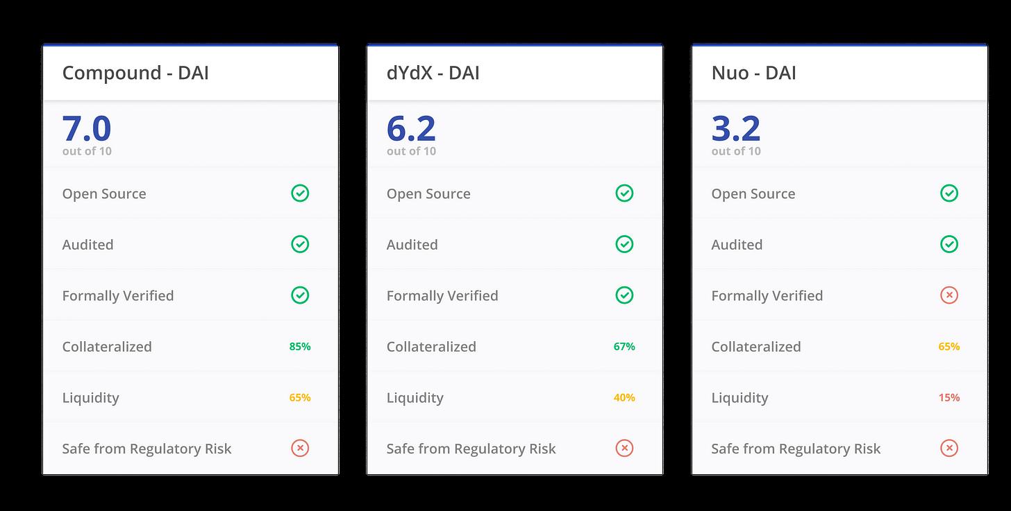 DeFi Score Example