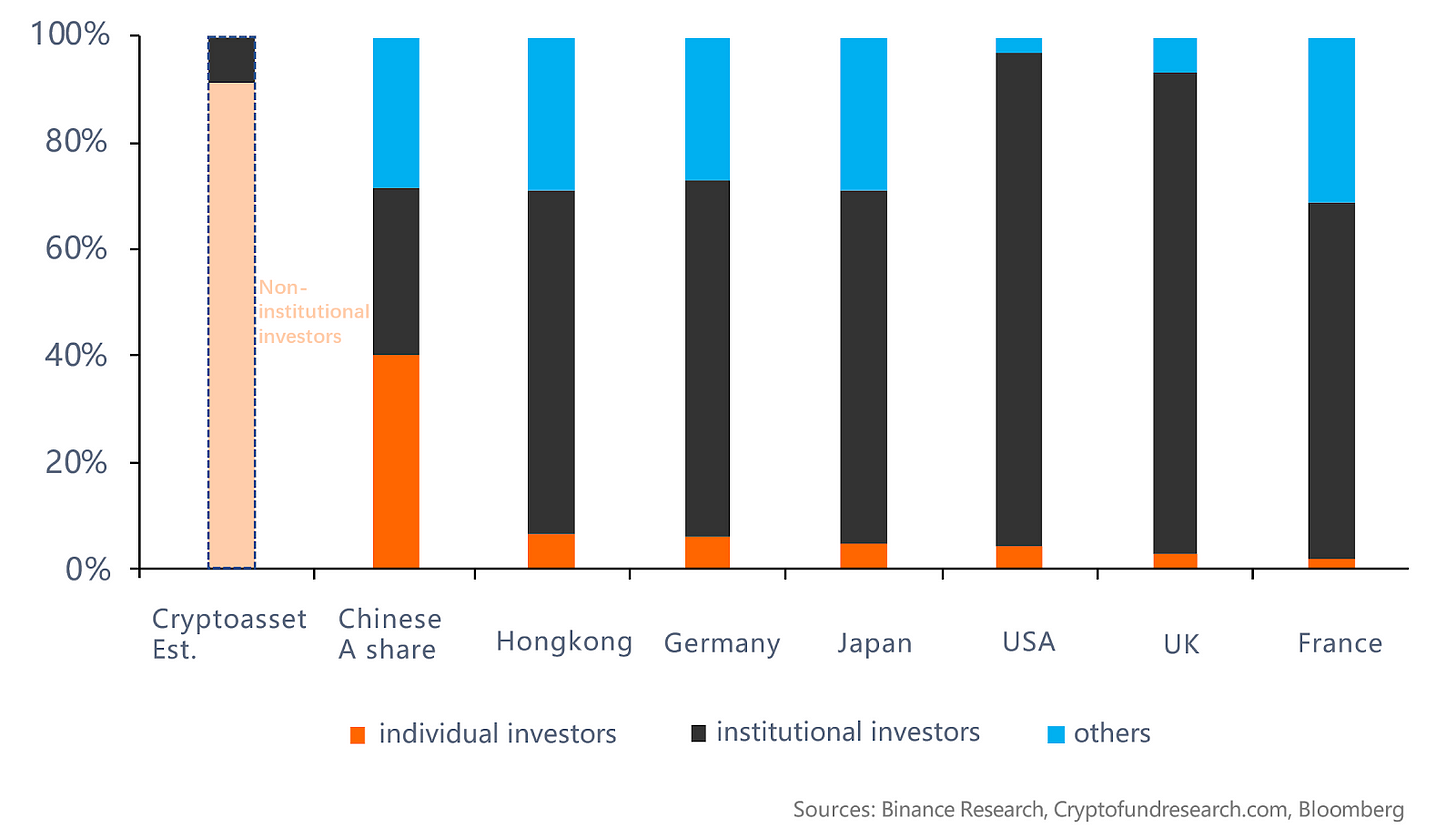 Graph comparing the percentage of institutional investors in the crypto market to retail investors.