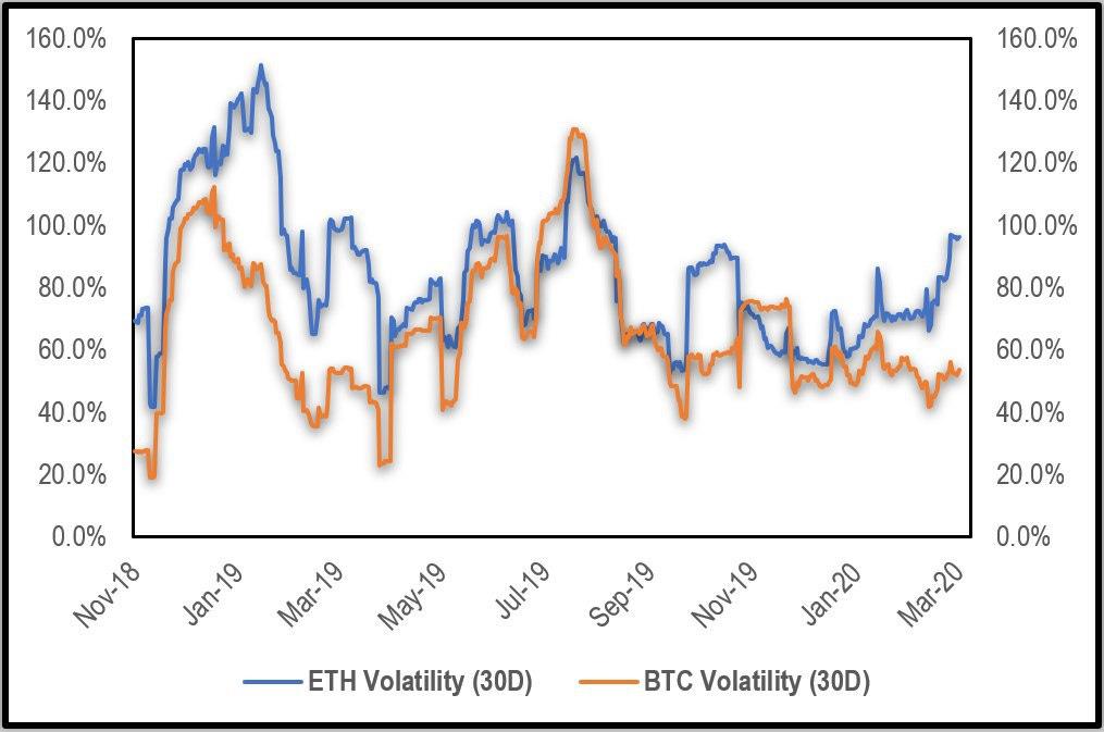 Volatilidad de Ethereum, opinión de Anthony Pompliano