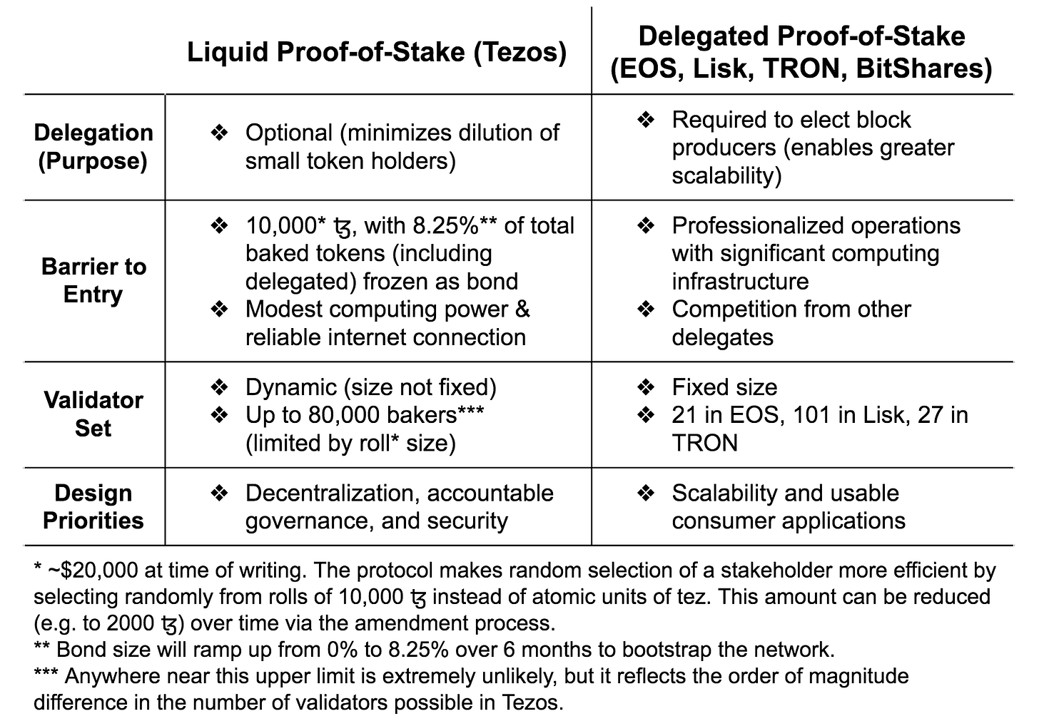 Image result for liquid proof of stake