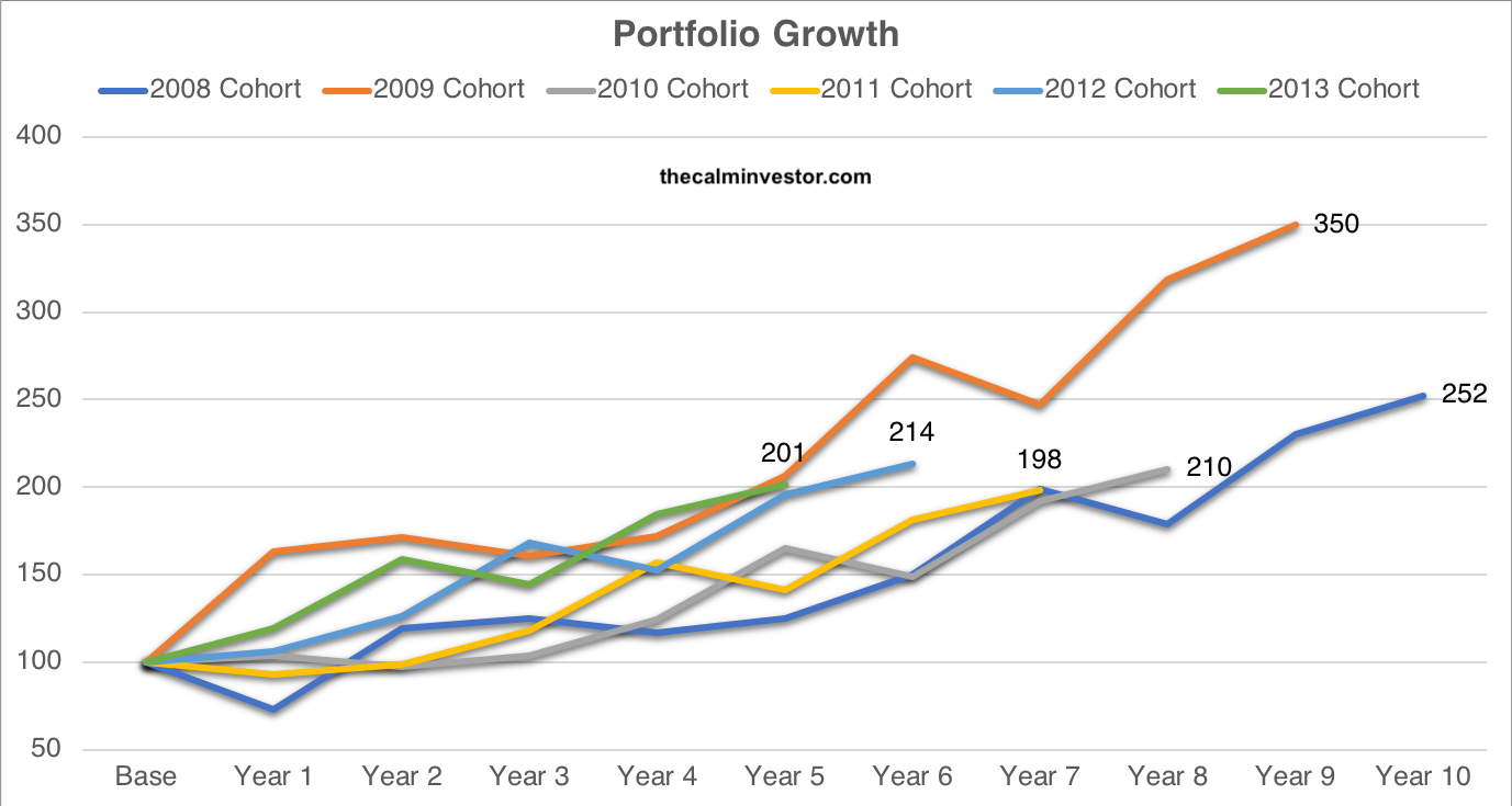 The Calm Investor | Best Performing Porfolios