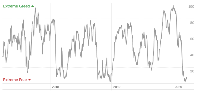 CNN fear and greed index measuring investor sentiment.