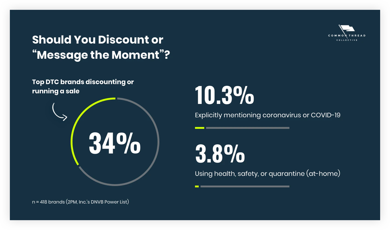 "Should You Discount or Should You Discount or ""Message the Moment"" During COVID-19 as an Ecommerce Business"