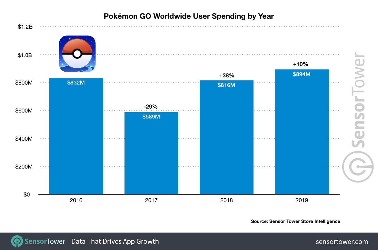 Pokémon GO Worldwide User Spending by Year