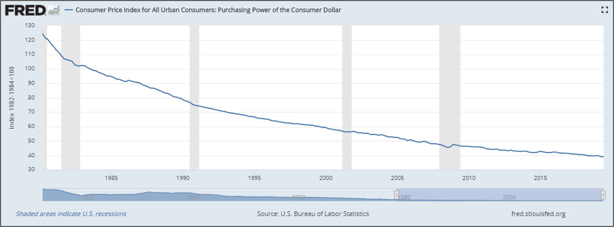 Purchasing power of the USD since 1980.