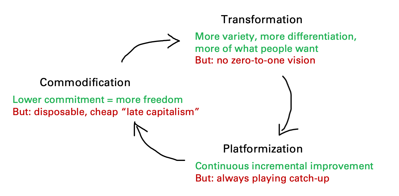 transformation platformization commodification