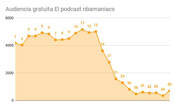 Audiencia gratuita El podcast nbamaniacs.png