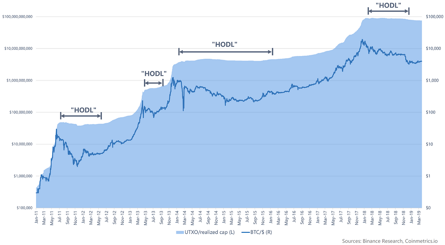 Realized capitalization of Bitcoin superimposed with Bitcoin price.