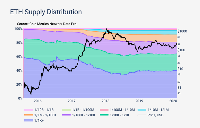 Ethereum Supply Distribution by Coin Metrics