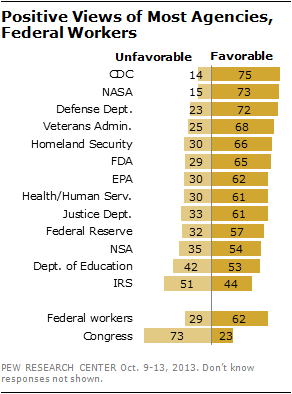 Positive Views of Most Agencies, Federal Workers