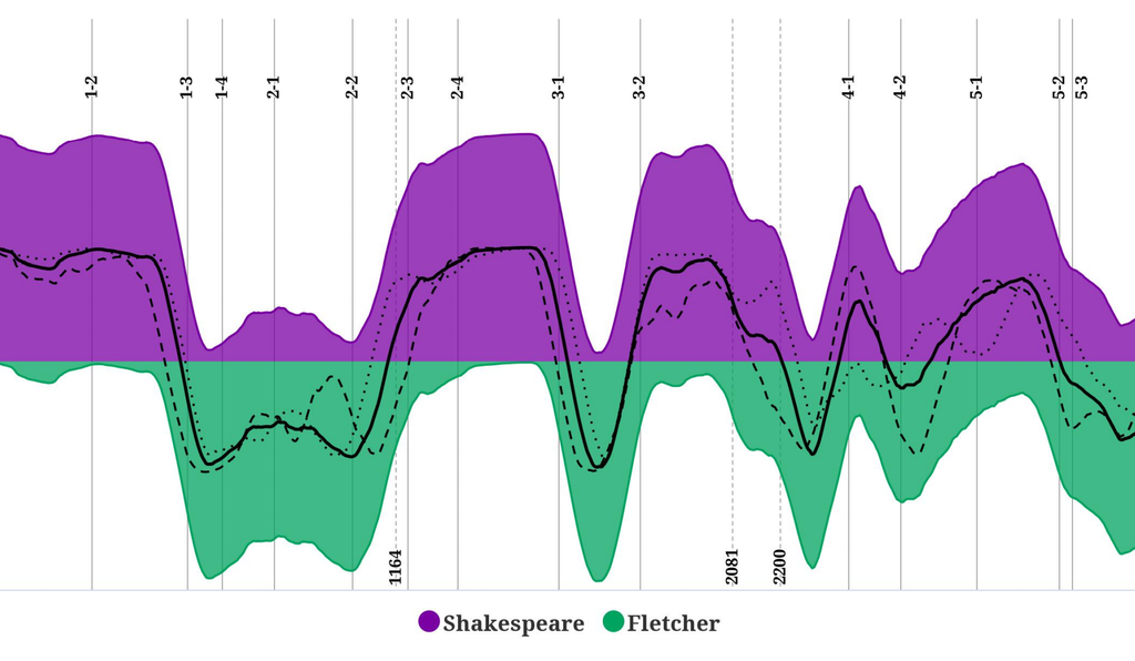 Shakespearean qualities appear above the mid-line in purple, while qualities associated with Fletcher show up below the line in green.