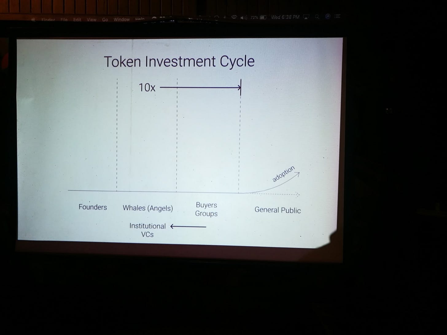 Token Investment Cycle