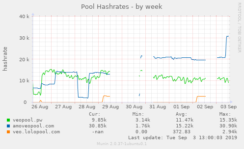 Pool Hashrates