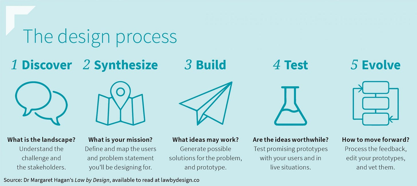 The 5-stop design thinking process