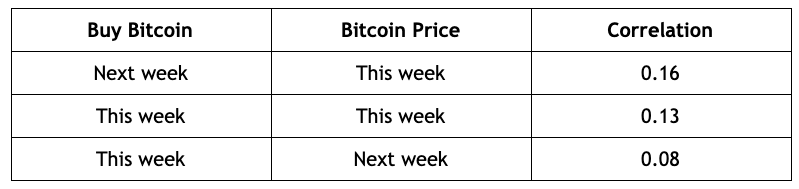 "Table comparing the correlations of Bitcoin price to ""Buy Bitcoin"" Google searches"