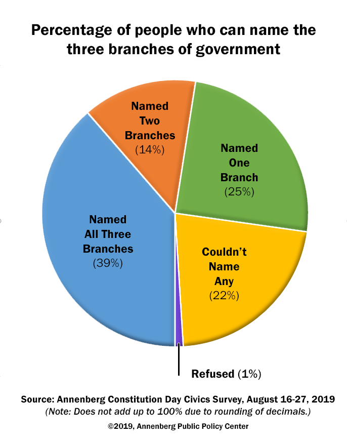 2019 Annenberg Constitution Day Civics Survey - % of people who can name the three branches of government