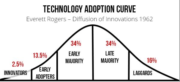 Image result for adoption curve