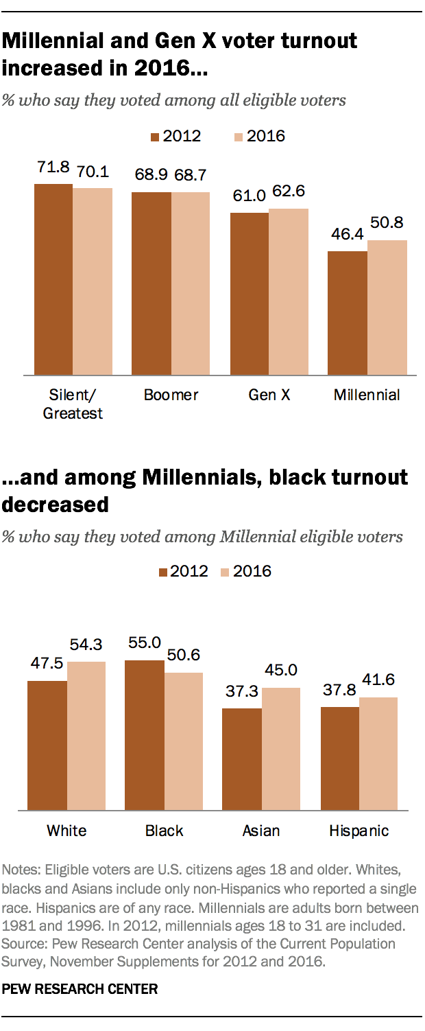 Millennial and Gen X voter turnout increased in 2016 ... and among Millennials, black turnout decreased