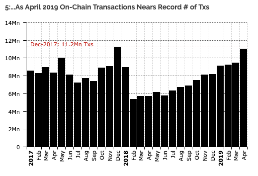 Number of Bitcoin on-chain transactions