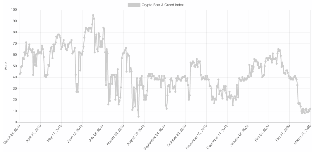 Crypto Greed and Fear index measuring BTC investor sentiment.