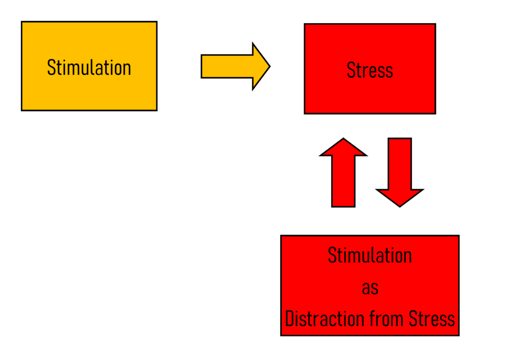 Stimulation - vicious cycle colour2.png