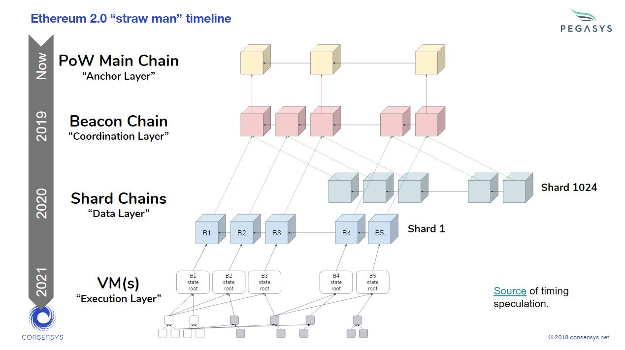 Image result for ethereum 2.0 time line
