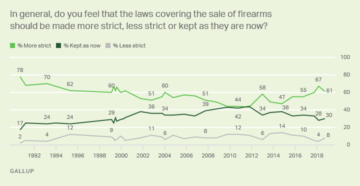 Line graph. Americans' views in changes on strictness of gun laws. 61% in late 2018 say they should be more strict.