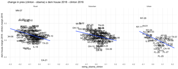 ... & the GOP matched Dem. turnout in cities, causing declines vs Clinton's share.