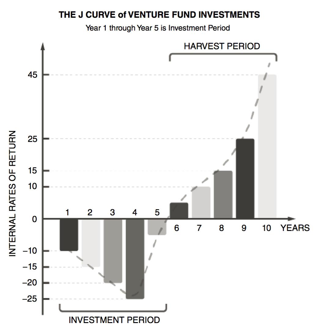 """Image result for j curve venture capital"""""""