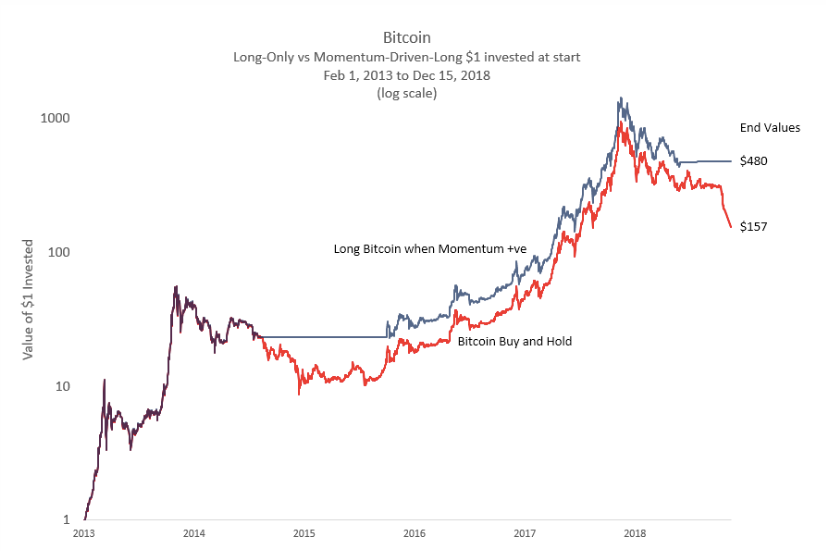 Bitcoin holding strategy compared with a strategy which converts to fiat when Bitcoin price drops below its yearly average.