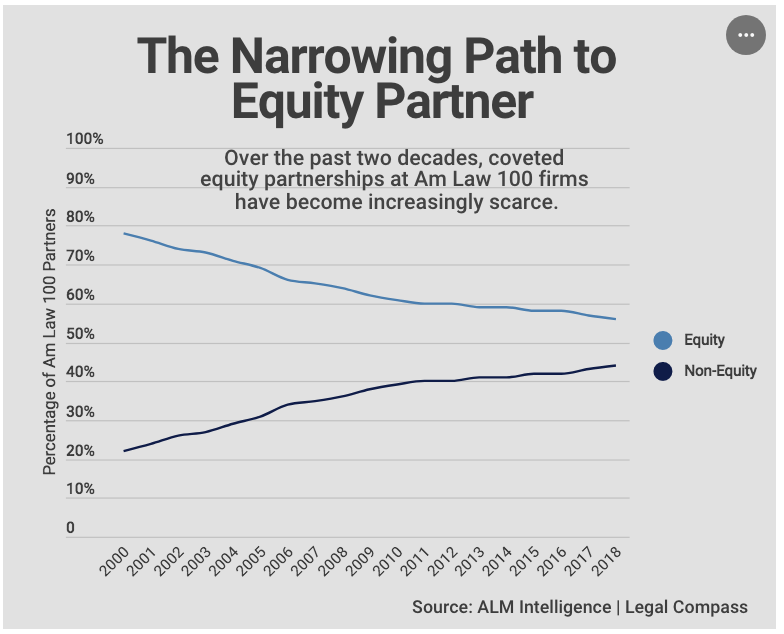 Image result for non equity partners increasing law firms