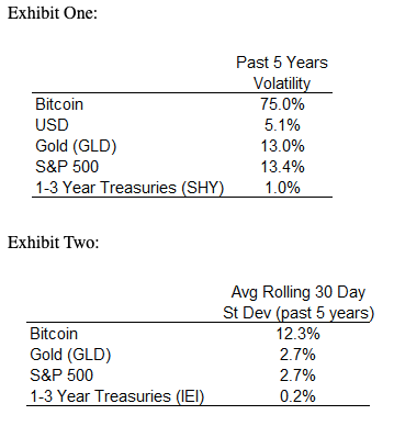Volatility of Bitcoin, USD, Gold, S&P500, and Treasuries over the past five years.