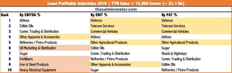 Most Unprofitable Industries in India