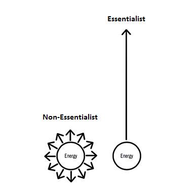 Image result for essentialism