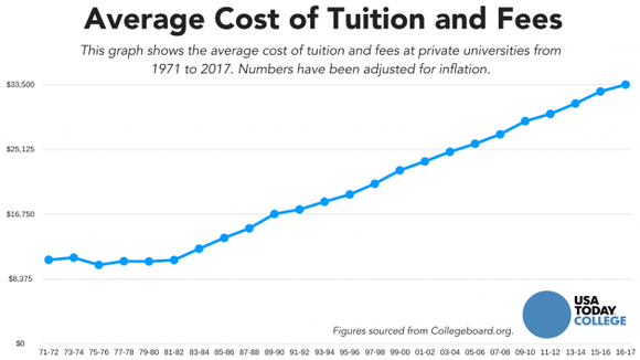 Image result for college tuition rising 2019
