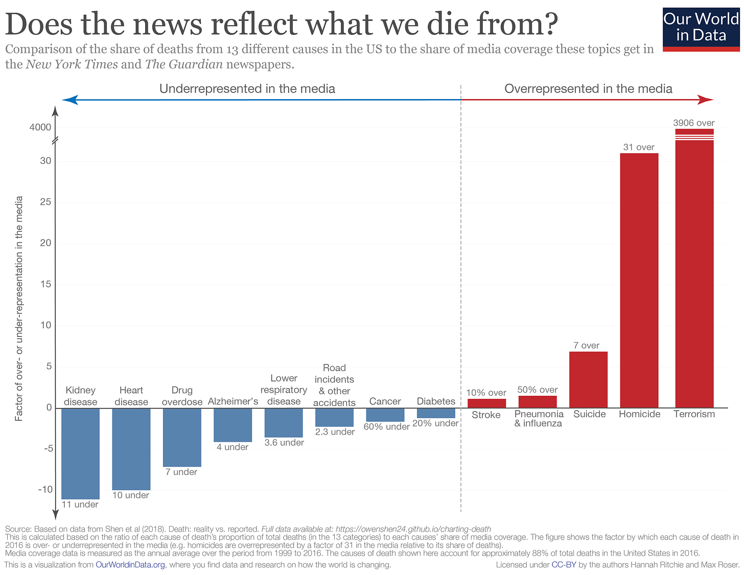 Over-and-underrepresentation-of-deaths-in-media